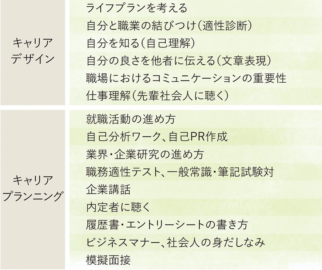 キャリアデザイン・キャリアプランニング