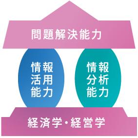 経済情報学科_図式
